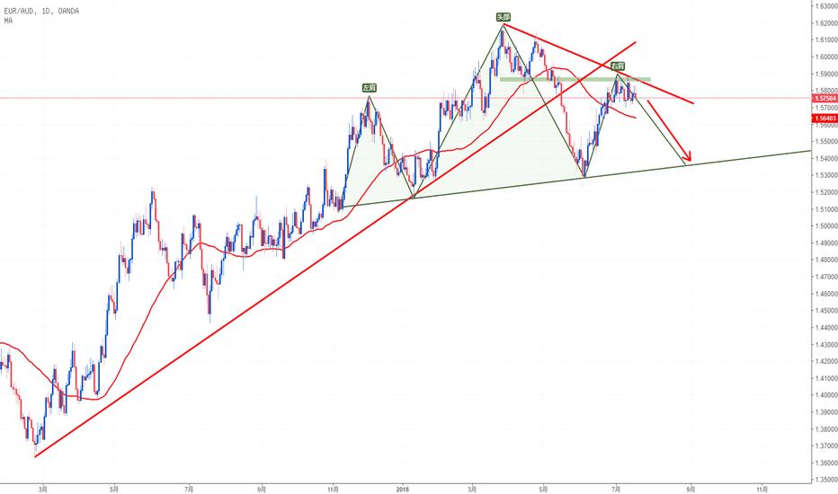 EURAUD: 欧元兑澳元EURAUD 关键位置遇阻回落,头部形态可期?