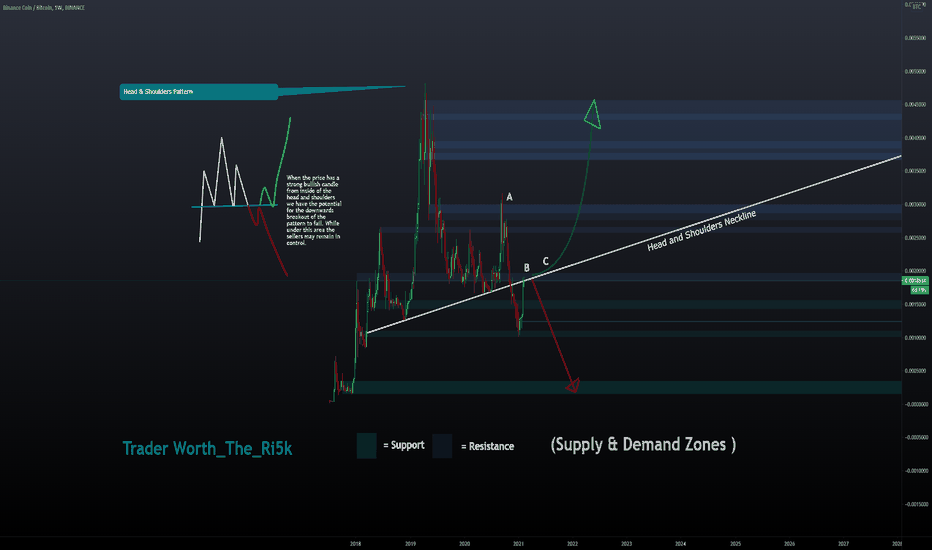 bnb vista di trading btc)