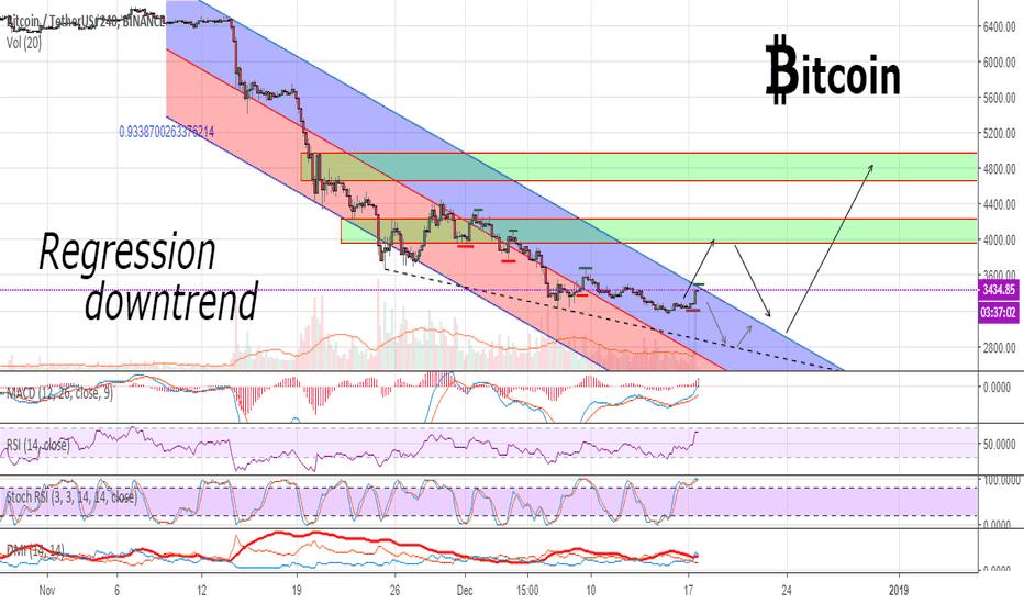 BTCUSDT: Possible scenario for the further development of Bitcoin
