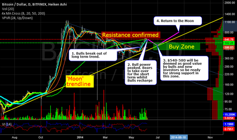 BTCUSD: Bulls out of energy drinks.