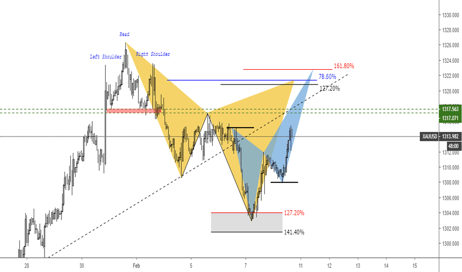 XAUUSD: Gold Potential pattern
