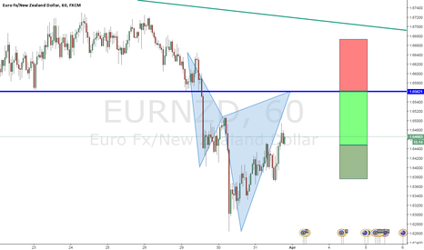 EURNZD: cypher pattern