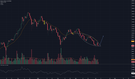 BTCUSD: Hidden squeeze on the daily