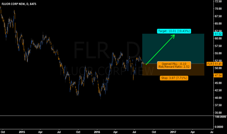 FLR: FLR LOOKING TO MOVE HIGHER