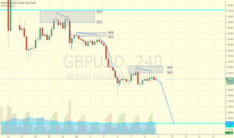 GBPUSD: FIb retracement pattern GBP/USD