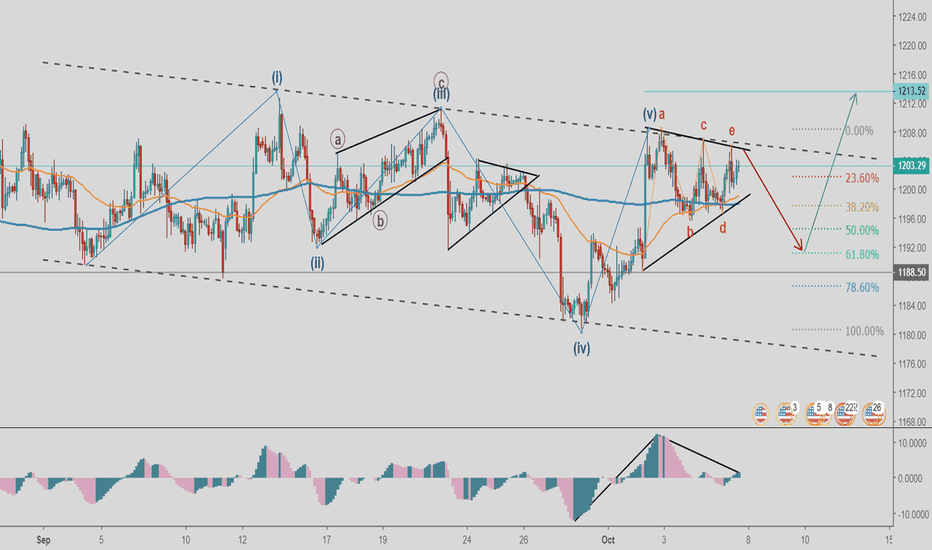 XAUUSD: GOLD In Triangle - Short-term outlook (Elliott-Waves)