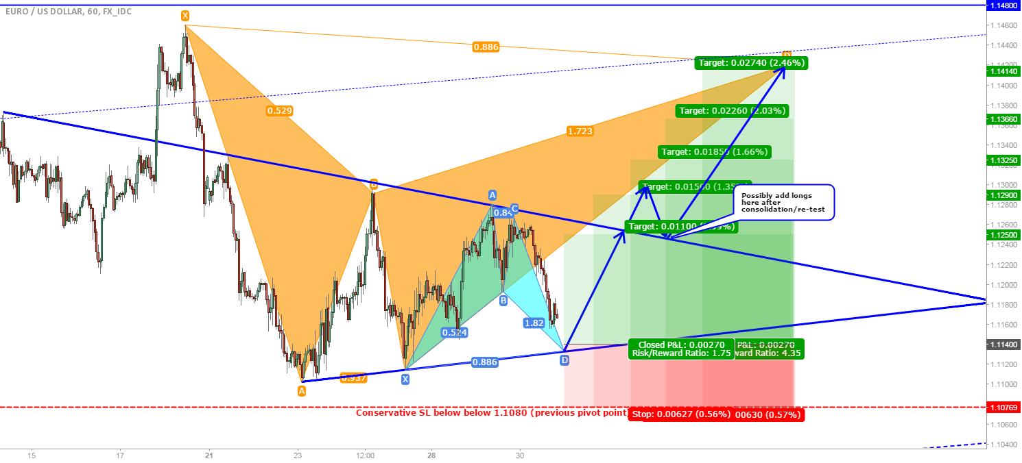 EUR/USD: Bullish bat at support trendline, path to the big bat!?