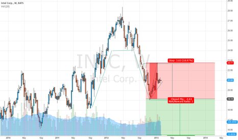 INTC: Inverted Cup and Handle