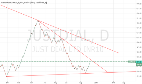 JUSTDIAL: JustDial - Enter after the breakout