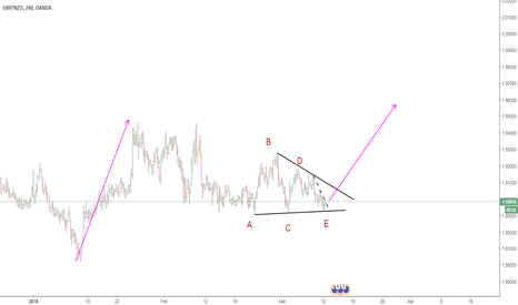 GBPNZD: TRIANGLE PATTERN