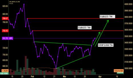 UPL: UPL-Live Market Trade Chart-