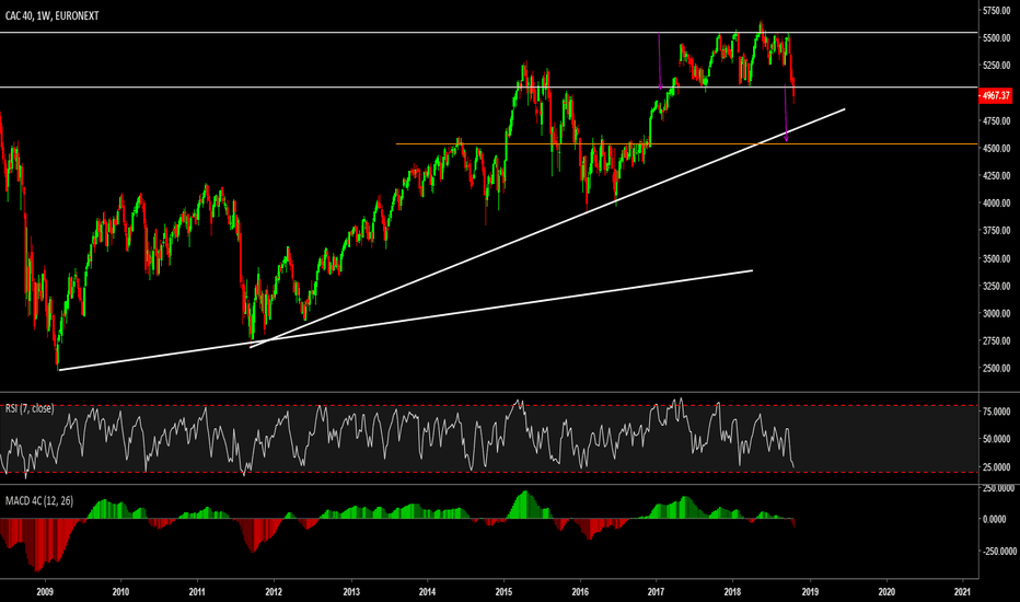 PX1: Weekly view Cac 40