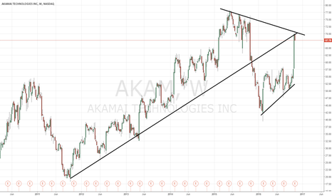 AKAM: $AKAM better take profits here if long
