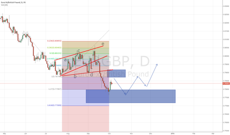 EURGBP: Potential Short Opportunity from KZ