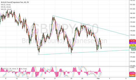 GBPJPY: Break on 60