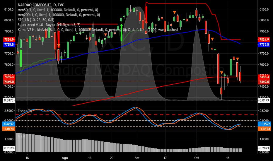 IXIC: NASDAQ   -   Iter incerto