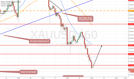 XAUUSD: long intraday at 1276.7 target 1284 go for 7.3$