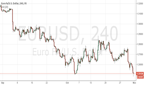 EURUSD: EURUSD 10:10 Long London Close
