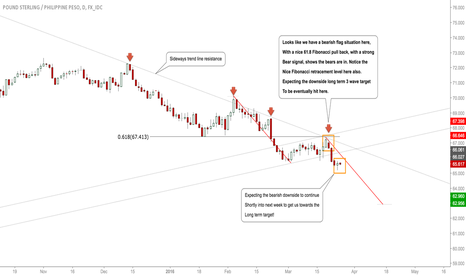 GBPPHP: #GBPPHP:Clear Bearish Conviction Seen, Expect Lower Lows! #Forex