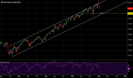SPX: If SPX/SP500 really breaks 1985, 1897 next?