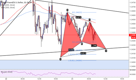 GBPUSD: GBPUSD triangle and gartley pattern