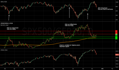 SPX500/GER30: $SPX vs. $DAX ratio chart
