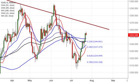 XAUUSD: Gold trades higher on weak U.S dollar, good to buy on dips