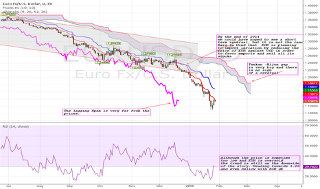 EURUSD: EURUSD: 1 or bellow is still the target