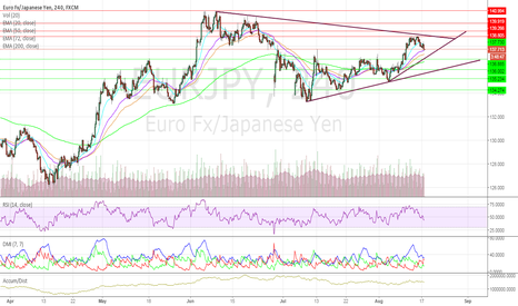 EURJPY: Abeconomics Continues to Fail – EURJPY Implications