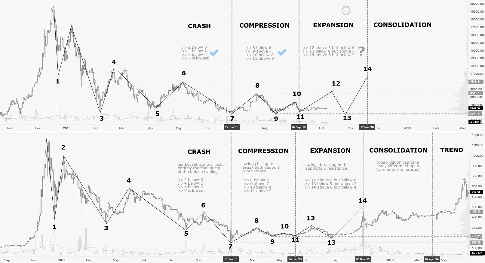 2014 crash comparison (final stage) : the compression & entry