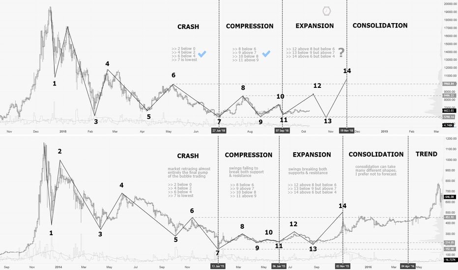BTCUSD: 2014 crash comparison (final stage) : the compression & entry