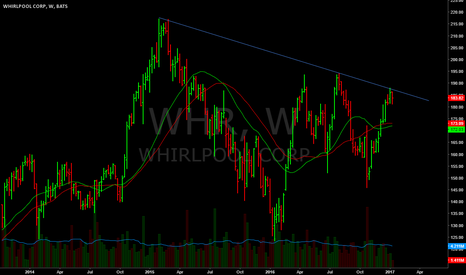 WHR: Gaping up above trend line.