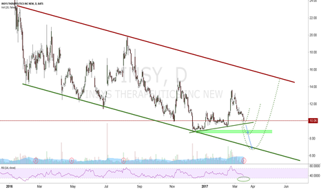 INSY: Possible Turnaround Candidate?