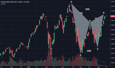 QQQ: QQQ Gartley Sell Signal