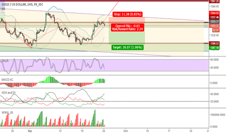 XAUUSD: Gold Short , Daily & 4Hr