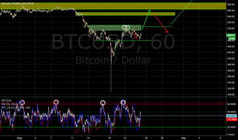 BTCUSD: Bitcoin swing play