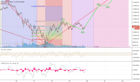 BTCUSD: 14K tomorrow ?