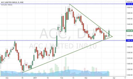 ACC: Breakout Triangle Pattern...Long!!!