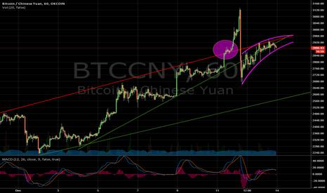 BTCCNY: Bitcoin failed 3000 CNY breakout.