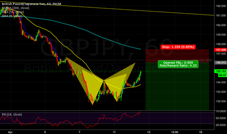 GBPJPY: Might be nice short!
