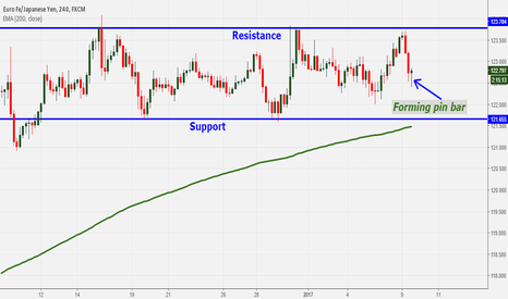 EURJPY: EURJPY Technical Analysis: Forming Pin bar on H4