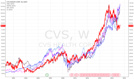 CVS: CVS to peers
