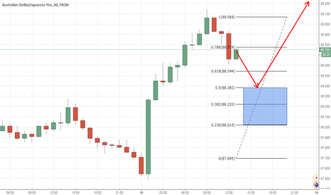 AUDJPY: Long AUDJPY - Wanting to catch the pull-back. OZ going UP. A lot