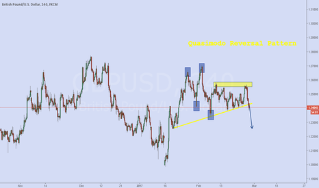 GBPUSD: gbpusd and the descent