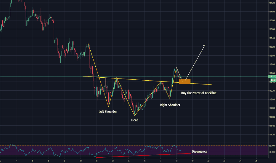 USDJPY: head and shoulders - buy the retest of neckline