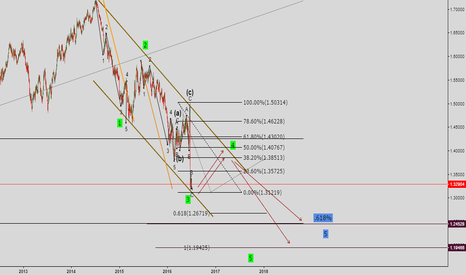 GBPUSD: extended wave 5