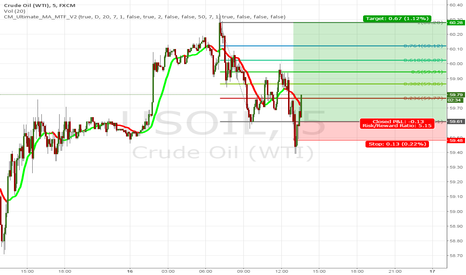 USOIL: Buy Crude .. Double Top in the range of 60 $