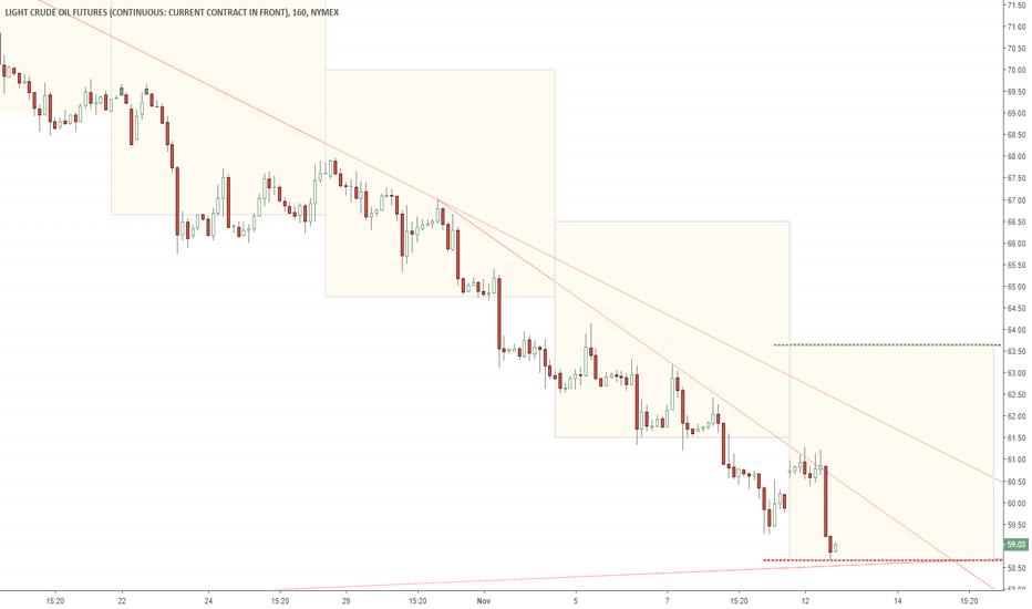 CL1!: Oil Weekly Target Update
