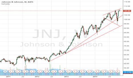 JNJ: Johnson & Johnson