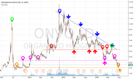 ONVO: Organovo - A chartist wet dream.